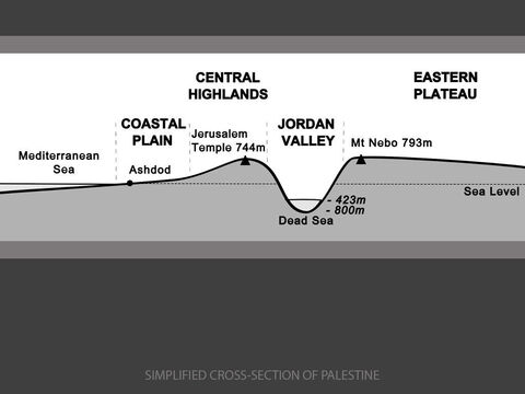 Cross-section of Palestine.<br/>The key events of the New Testament unfold in the context of numerous journeys by Jesus and His followers across four very different landscapes of Palestine.<br/>1. The Central Highlands. Jewish pilgrims who go up to Jerusalem to worship in the Temple (2440ft/744m above sea level) have a steep climb from either the Mediterranean Coast or the Jordan Valley. (Psalm 122:1-4)<br/>2. The Jordan Valley. The Sea of Galilee, Jericho and the Dead Sea (1388ft/423m below sea level) lie on the floor of a steep-sided rift valley that is drained by the River Jordan. (Luke 10:30)<br/>3. The Mediterranean Coastal Plain. Coastal towns including Caesarea and Joppa lie along The Way of the Sea - an ancient route that linked the lands bordering the Tigris and the Euphrates in Iraq to the Nile Valley in Egypt. (2 Kings 23:29)<br/>4. The Eastern Plateau. Rising steeply from the floor of the Jordan Valley, the Eastern Plateau reaches 2602ft/793m above sea level at the summit of Mt Nebo before falling away gently to Amman in Jordan and Damascus in Syria. (Acts 9:1-8) – Slide 2