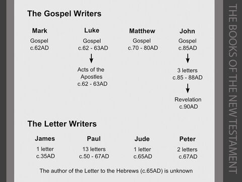 The authors of the New Testament.   <br/>The story of Jesus is told by four different authors. The first four books of the New Testament are called 'gospels' because they contain the 'good news' about Jesus's life, death and resurrection. The four authors – Matthew, Mark, Luke and John – had different audiences in mind when they wrote, so the accounts differ quite markedly in approach.<br/>1. Mark's Gospel, the shortest of the four, is thought to be the first one to have been written because Luke and Matthew appear to borrow much of their information from Mark's account. As Mark goes out of his way to explain Jewish customs (e.g. Mark 7:3-4 & 15:42), he was probably addressing an audience that included Gentiles, and may well have written his 'Good News' for the believers in Rome.<br/>2. Luke was a Gentile (non-Jewish) doctor, who was a close companion of Paul. He is the only non-Jewish writer whose work is found in the Bible. Luke wrote his gospel for a Gentile audience, having been asked for an account of Jesus's life and teachings by a Roman friend he calls 'Theophilus' ('lover of God') (Luke 1:1-4). Luke stresses that Jesus was the saviour of all mankind, whatever their background, their gender or their nationality. He wrote a second book for 'Theophilus' about the Acts of the Apostles (Acts 1:1-2).<br/>3. Matthew's Gospel is believed to have been written by Levi, a Jew from Galilee who collected taxes for the Romans, and whose Greek name was Matthew (Matthew 9:9-13 & Mark 2:13-17). Matthew's account was written for Jewish readers. Its particular emphasis was to persuade its readers that Jesus really was the Messiah or Christ – the 'anointed one' promised by the Old Testament prophets. <br/>4. John's Gospel is quite different from the other three gospels. It was written to denounce and to disprove a heretical (false) teaching known by scholars as 'Gnosticism'. Gnostics taught that Jesus was human, but was not divine. John set out to show that Jesus was both human and divine – still a fundamental belief of Christians today. – Slide 8