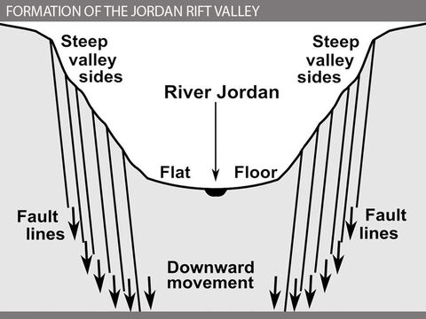The Jordan Rift Valley was formed by movements of the earth's crustal plates. This resulted in a series of parallel fault lines, between which the land dropped by up to 4600 feet / 1400 metres to form a deep trough floored by a wide, flat plain about 10 miles / 17 km across. <br/>The river is a remarkable source of life-giving water, running for about 100 miles / 160 km through an otherwise barren, inhospitable desert landscape. It is one of the very few rivers in Palestine that flows all the year round. This is because its headwaters are fed during the dry spring and summer months with meltwater from the winter snows that have fallen on the slopes of the mountains to the north of the region. <br/>The source of the River Jordan is near Dan, where a series of springs issues from the limestone foothills of Mount Hermon. At the Jordan springs at Banias (the site of the Roman temples of Caesarea Philippi), the ice-cold water can be seen gushing from beneath the sheer limestone cliffs. From here, the Jordan flows south along the floor of a steep-sided valley to the Dead Sea (Salt Sea) 1280 ft / 385 m below sea level – the lowest place on the earth's surface. This was the location of Sodom and Gomorrah and the setting for the story of Lot's wife being turned into a pillar of salt (Genesis 19:23-29). – Slide 4