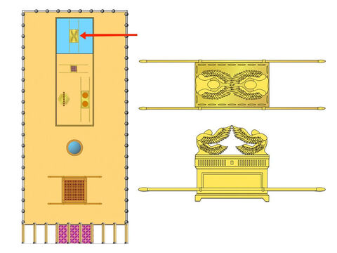 The Holy of Holies had one piece of furniture, the Ark of the Covenant. – Slide 23